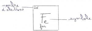 symbole_du_fer